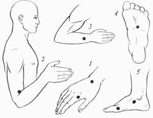 массаж живота при запорах